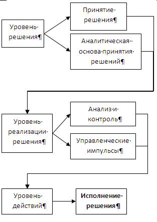 практика принятия решений